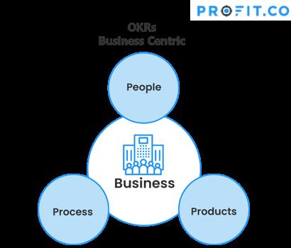 OKR Business Centric