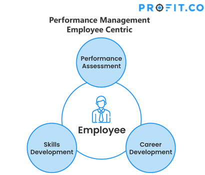Performance Management Employee Centric