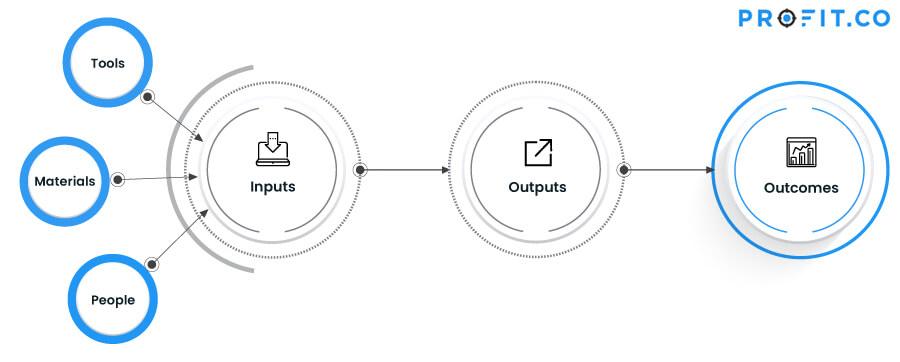 input, output, outcome