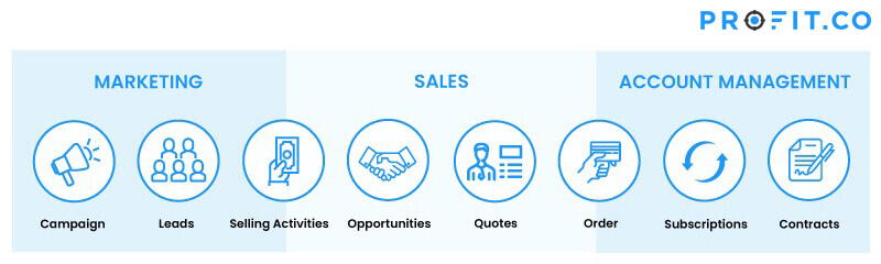 marketing, sales, account management