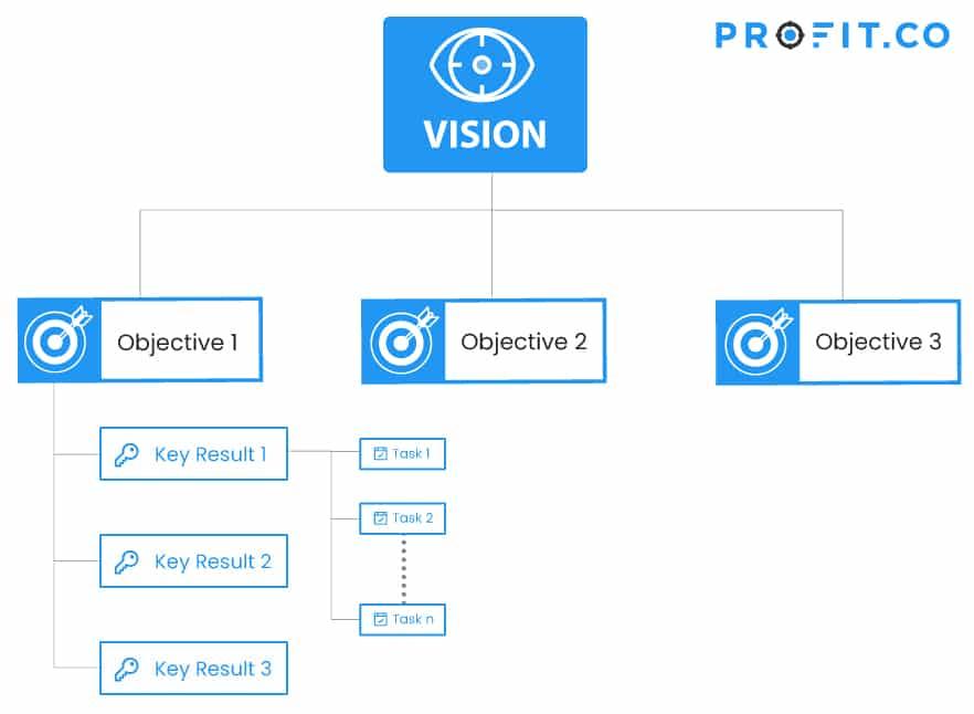 OKR flow chart vision