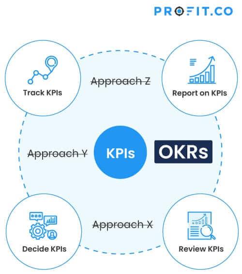 OKRs replacing KIPs