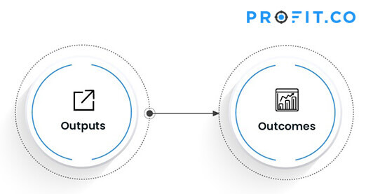 output outcomes