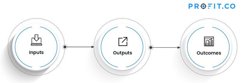 input output outcomes