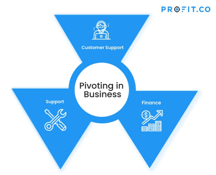 Pivots in business, Customer Support, Support, Finance