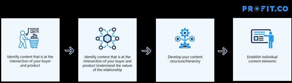 Steps to content inventory establishment