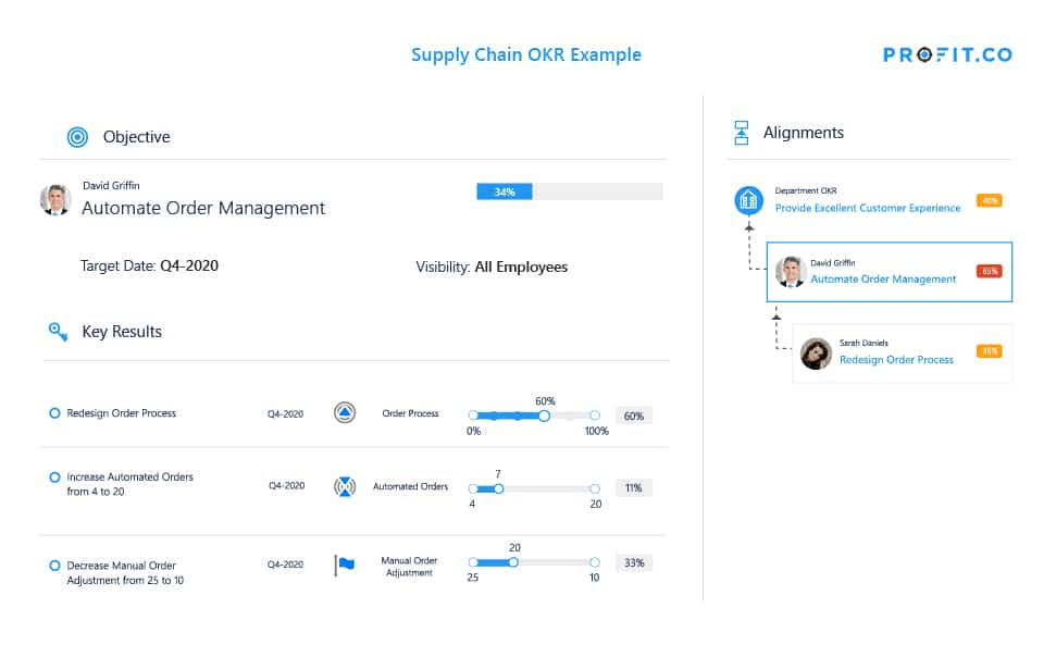 supply chain okr