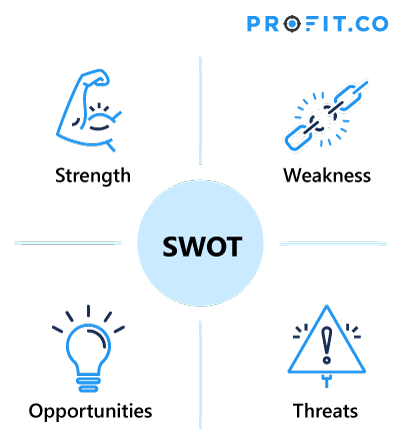Analyse your competitors - SWOT