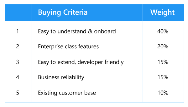 Buyer criteria table