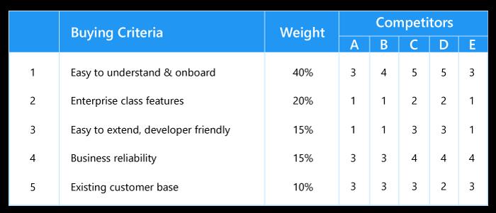 Buyer criteria table compare - competitors