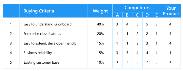 Buying criteria table - competitors and you
