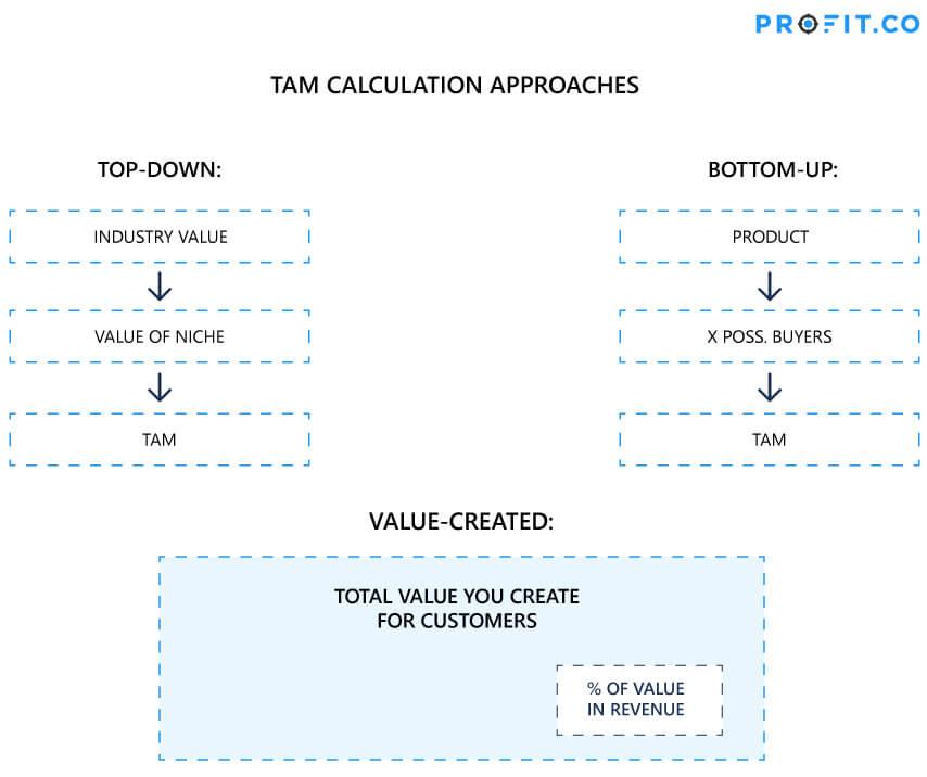 TAM calculation approach flow chart